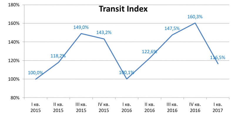 Transit Index: МСП обновляют автопарк благодаря восстановлению активности в ключевых отраслях